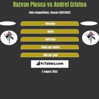 Razvan Plesca vs Andrei Cristea h2h player stats