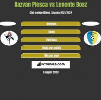Razvan Plesca vs Levente Bosz h2h player stats