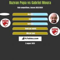 Razvan Popa vs Gabriel Moura h2h player stats
