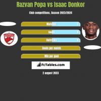 Razvan Popa vs Isaac Donkor h2h player stats