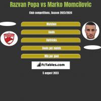 Razvan Popa vs Marko Momcilovic h2h player stats
