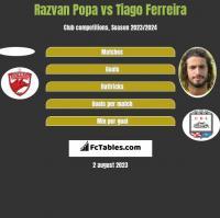 Razvan Popa vs Tiago Ferreira h2h player stats