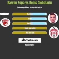 Razvan Popa vs Denis Ciobotariu h2h player stats