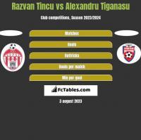 Razvan Tincu vs Alexandru Tiganasu h2h player stats