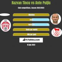 Razvan Tincu vs Ante Puljic h2h player stats