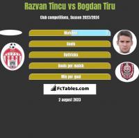 Razvan Tincu vs Bogdan Tiru h2h player stats