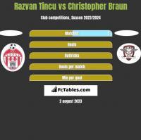 Razvan Tincu vs Christopher Braun h2h player stats