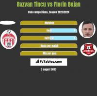 Razvan Tincu vs Florin Bejan h2h player stats