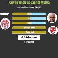 Razvan Tincu vs Gabriel Moura h2h player stats