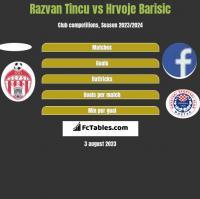 Razvan Tincu vs Hrvoje Barisic h2h player stats
