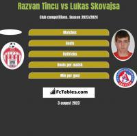 Razvan Tincu vs Lukas Skovajsa h2h player stats