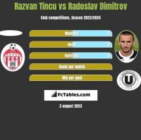 Razvan Tincu vs Radoslav Dimitrov h2h player stats