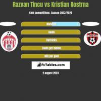 Razvan Tincu vs Kristian Kostrna h2h player stats
