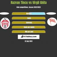 Razvan Tincu vs Virgil Ghita h2h player stats