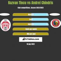Razvan Tincu vs Andrei Chindris h2h player stats