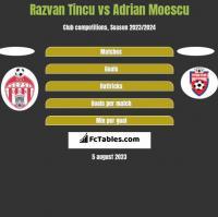 Razvan Tincu vs Adrian Moescu h2h player stats