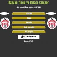 Razvan Tincu vs Balazs Csiszer h2h player stats