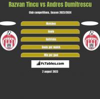 Razvan Tincu vs Andres Dumitrescu h2h player stats