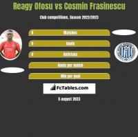 Reagy Ofosu vs Cosmin Frasinescu h2h player stats