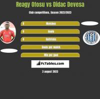 Reagy Ofosu vs Didac Devesa h2h player stats