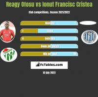Reagy Ofosu vs Ionut Francisc Cristea h2h player stats