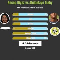 Recep Niyaz vs Abdoulaye Diaby h2h player stats