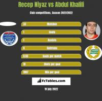 Recep Niyaz vs Abdul Khalili h2h player stats