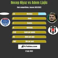 Recep Niyaz vs Adem Ljajic h2h player stats