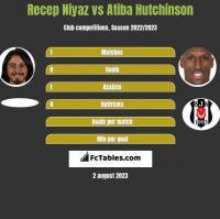 Recep Niyaz vs Atiba Hutchinson h2h player stats