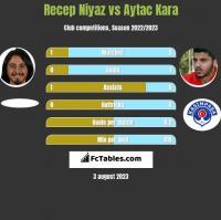 Recep Niyaz vs Aytac Kara h2h player stats