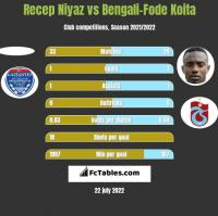 Recep Niyaz vs Bengali-Fode Koita h2h player stats