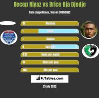 Recep Niyaz vs Brice Dja Djedje h2h player stats