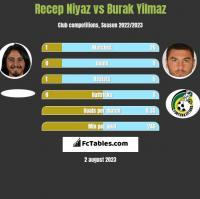 Recep Niyaz vs Burak Yilmaz h2h player stats