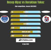 Recep Niyaz vs Dorukhan Tokoz h2h player stats