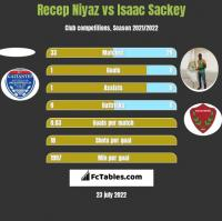 Recep Niyaz vs Isaac Sackey h2h player stats