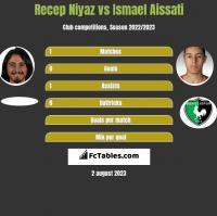 Recep Niyaz vs Ismael Aissati h2h player stats