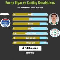 Recep Niyaz vs Kubilay Kanatsizkus h2h player stats