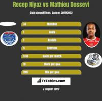 Recep Niyaz vs Mathieu Dossevi h2h player stats