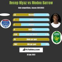 Recep Niyaz vs Modou Barrow h2h player stats