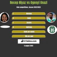 Recep Niyaz vs Ogenyi Onazi h2h player stats