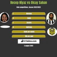 Recep Niyaz vs Olcay Sahan h2h player stats