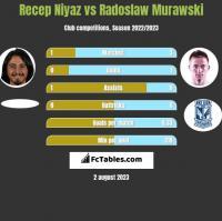 Recep Niyaz vs Radosław Murawski h2h player stats