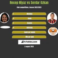 Recep Niyaz vs Serdar Ozkan h2h player stats