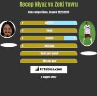 Recep Niyaz vs Zeki Yavru h2h player stats