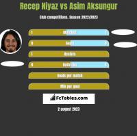 Recep Niyaz vs Asim Aksungur h2h player stats
