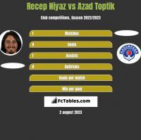 Recep Niyaz vs Azad Toptik h2h player stats