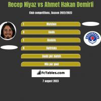 Recep Niyaz vs Ahmet Hakan Demirli h2h player stats