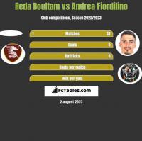 Reda Boultam vs Andrea Fiordilino h2h player stats