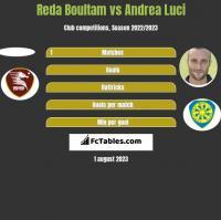 Reda Boultam vs Andrea Luci h2h player stats