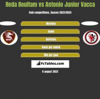 Reda Boultam vs Antonio Junior Vacca h2h player stats
